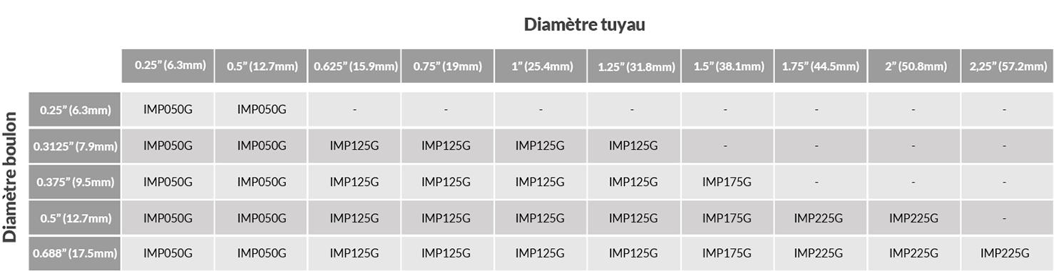 Insuclip product chart
